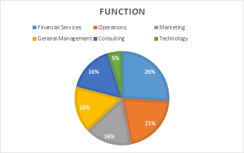 Function Pie Chart 2016