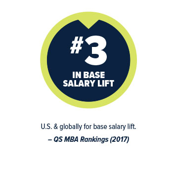 #3 in base salary lift - US & globally for base salary lift. - QS MBA Rankings 2017