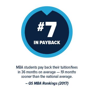 #7 in payback. MBA students pay  back their tuition/fees in 36 months on average - 19 months sooner than the national average. QS MBA Rankings 2017